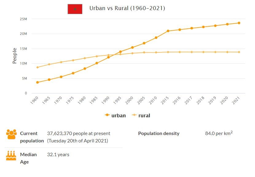 Morocco Urban and Rural Population