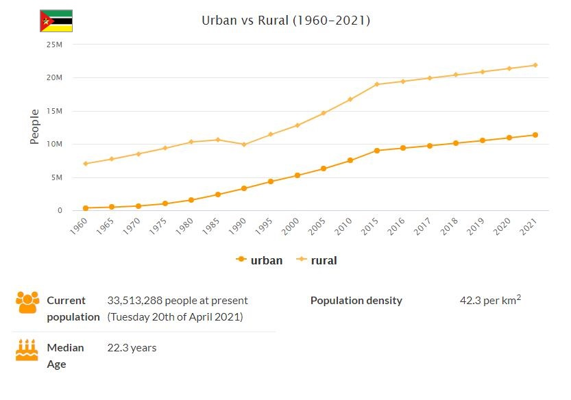 Mozambique Urban and Rural Population