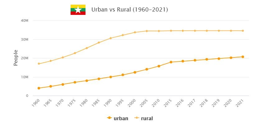 Myanmar Urban and Rural Population
