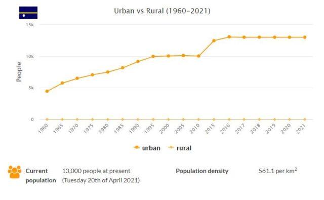 Nauru Urban and Rural Population