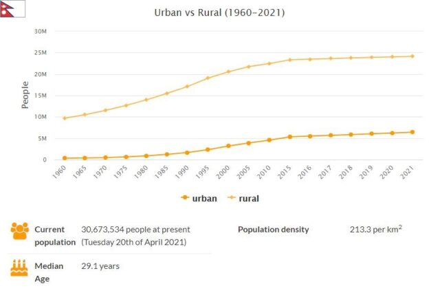 Nepal Urban and Rural Population