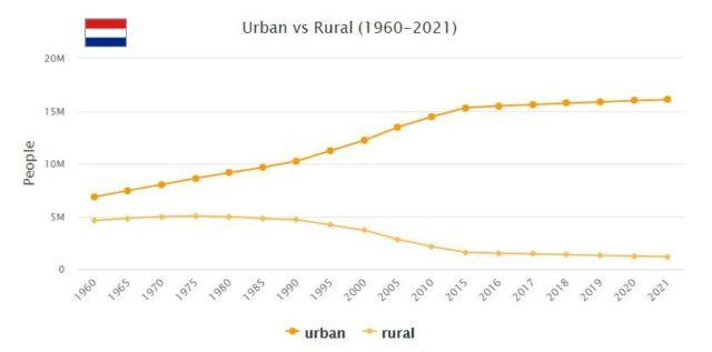Netherlands Urban and Rural Population