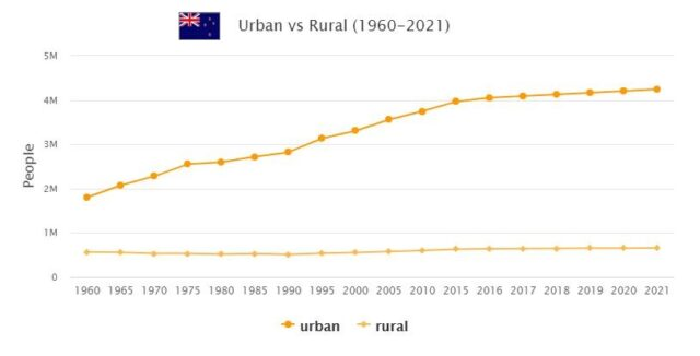 New Zealand Urban and Rural Population