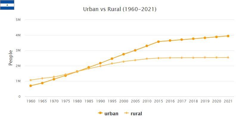 Nicaragua Urban and Rural Population