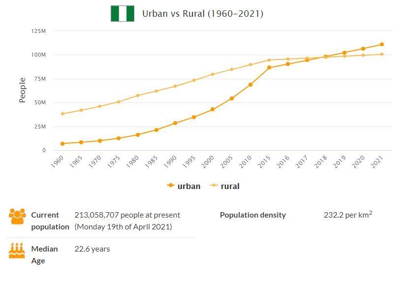 Nigeria Urban and Rural Population