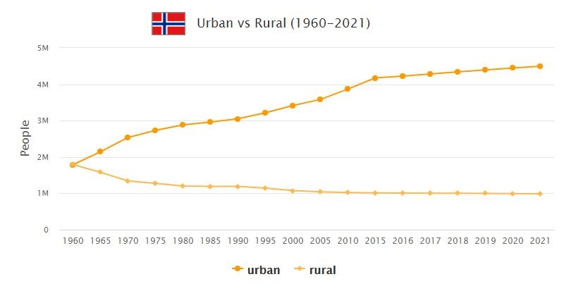 Norway Urban and Rural Population
