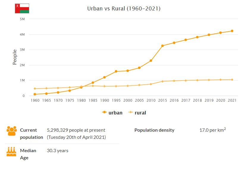 Oman Urban and Rural Population