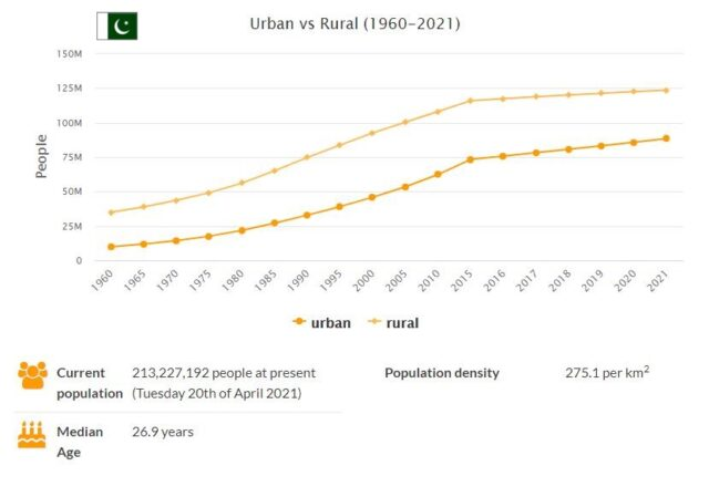 Pakistan Urban and Rural Population