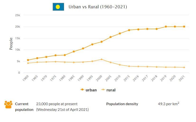 Palau Urban and Rural Population