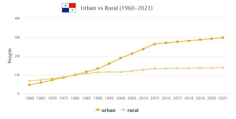Panama Urban and Rural Population