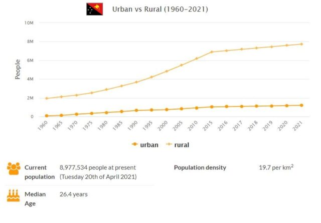 Papua New Guinea Urban and Rural Population
