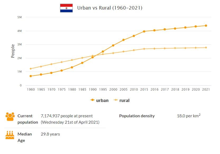 Paraguay Urban and Rural Population