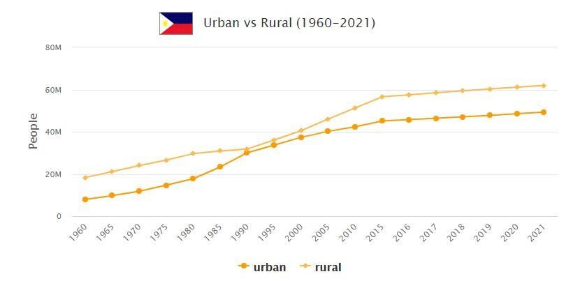 Philippines Urban and Rural Population