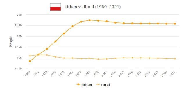 Poland Urban and Rural Population