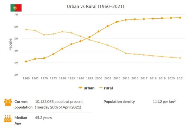 Portugal Urban and Rural Population