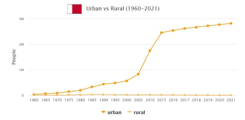 Qatar Urban and Rural Population