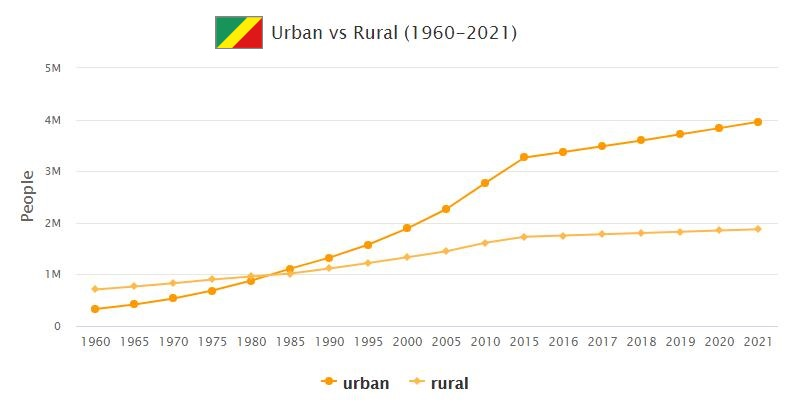 Republic of the Congo Urban and Rural Population