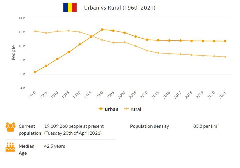 Romania Urban and Rural Population