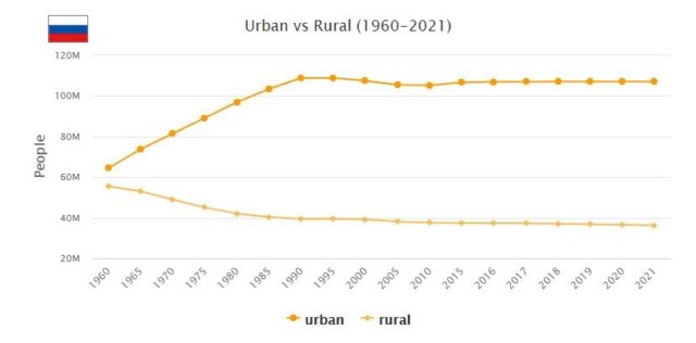 Russia Urban and Rural Population