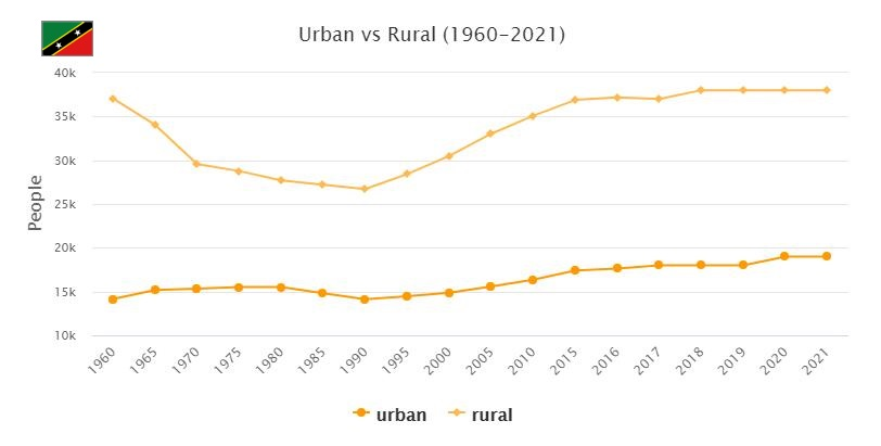 Saint Kitts and Nevis Urban and Rural Population