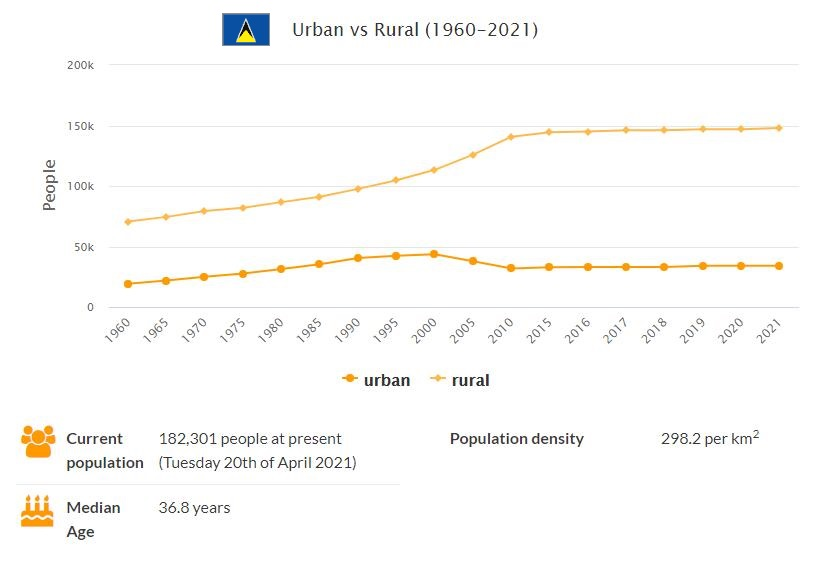 Saint Lucia Urban and Rural Population