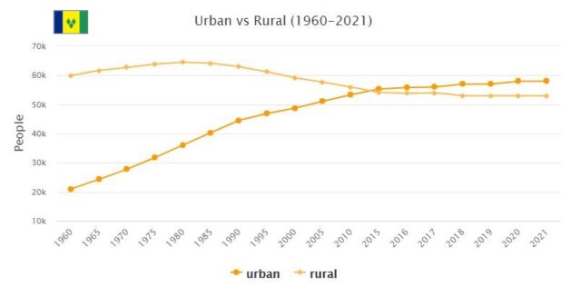 Saint Vincent and the Grenadines Urban and Rural Population
