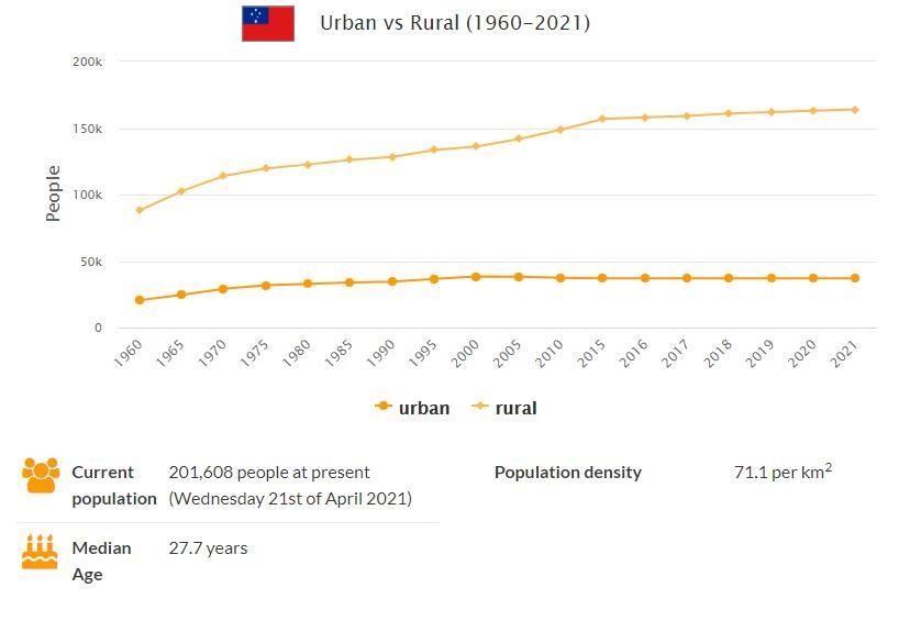 Samoa Urban and Rural Population