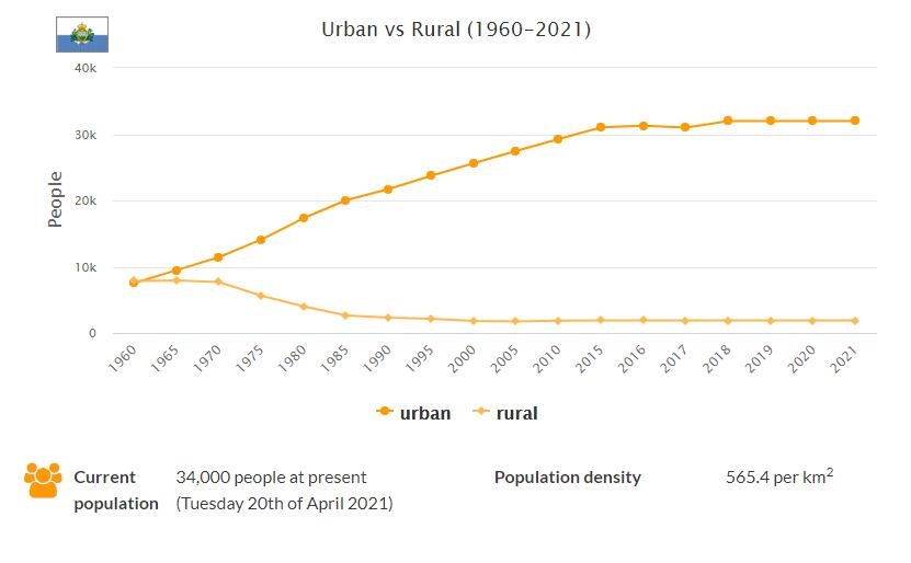 San Marino Urban and Rural Population