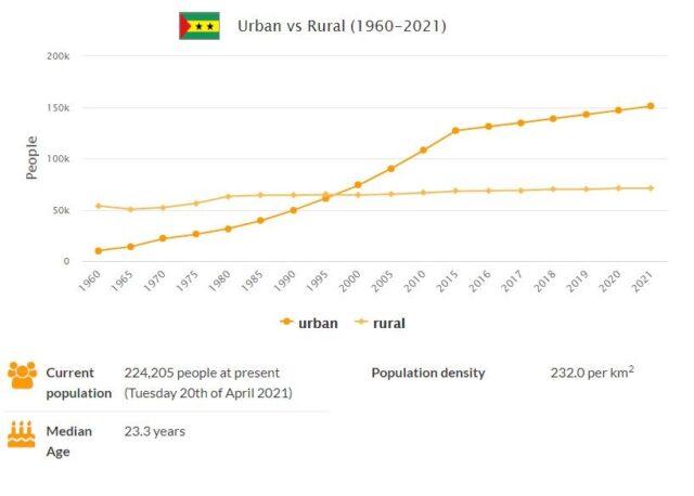 Sao Tome and Principe Urban and Rural Population