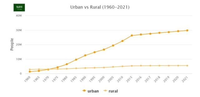 Saudi Arabia Urban and Rural Population