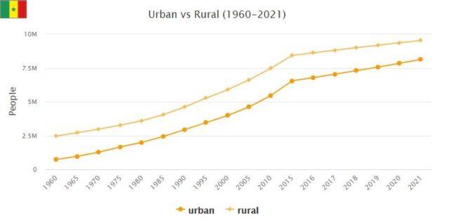 Senegal Urban and Rural Population