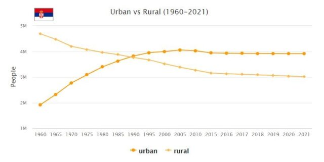 Serbia Urban and Rural Population