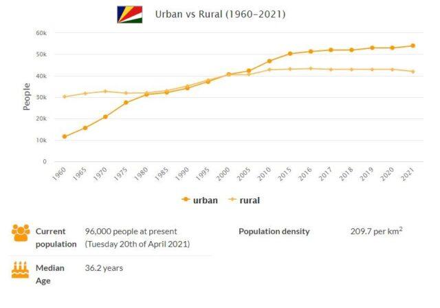 Seychelles Urban and Rural Population
