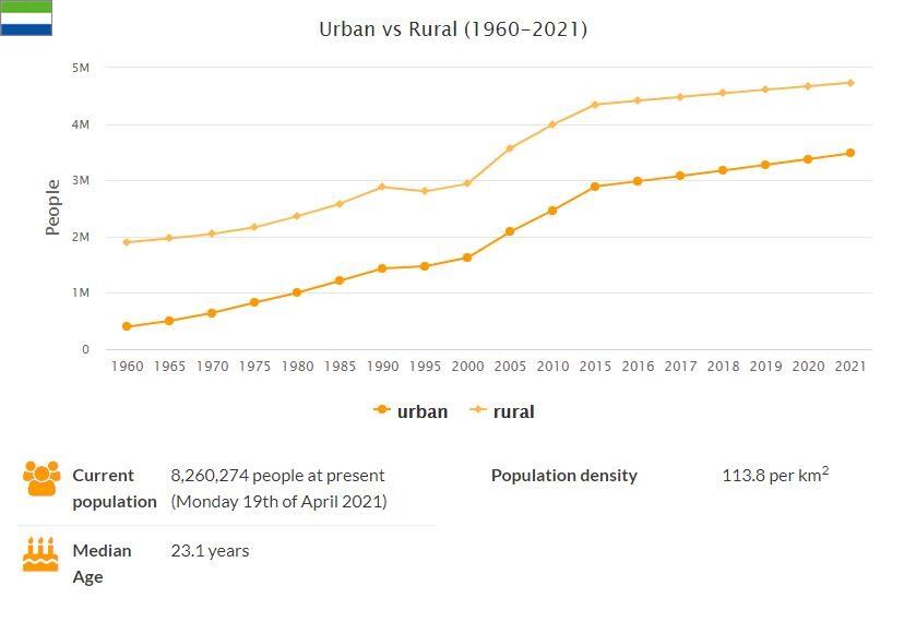 Sierra Leone Urban and Rural Population