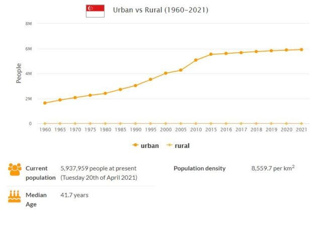 Singapore Urban and Rural Population