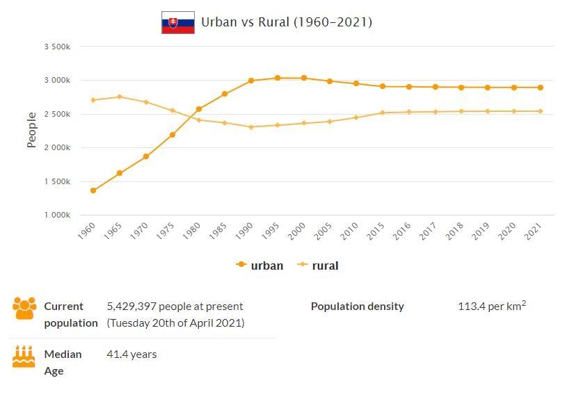 Slovakia Urban and Rural Population