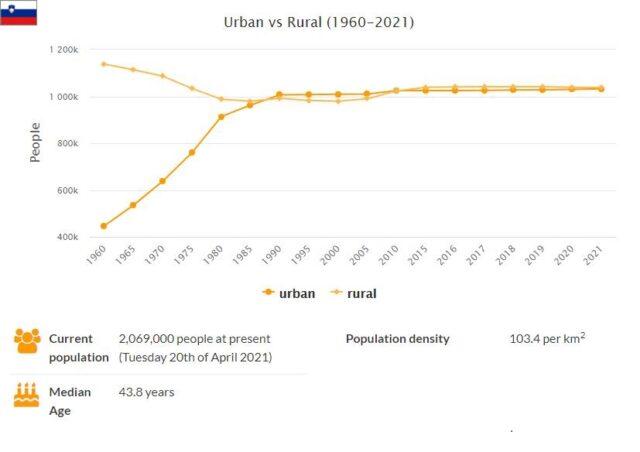 Slovenia Urban and Rural Population