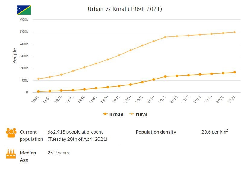 Solomon Islands Urban and Rural Population
