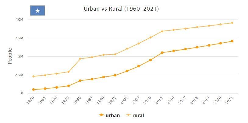Somalia Urban and Rural Population