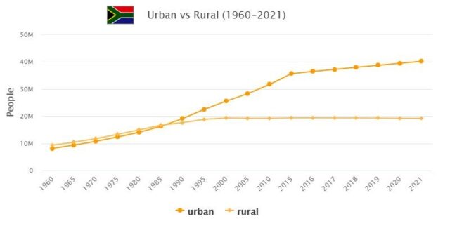 South Africa Urban and Rural Population