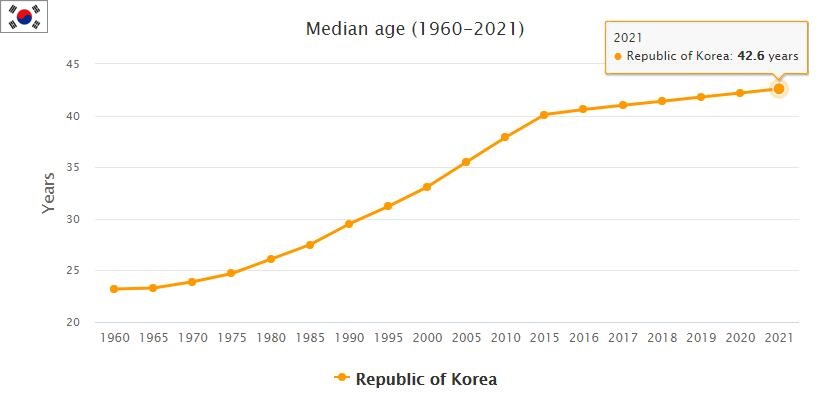 South Korea Urban and Rural Population