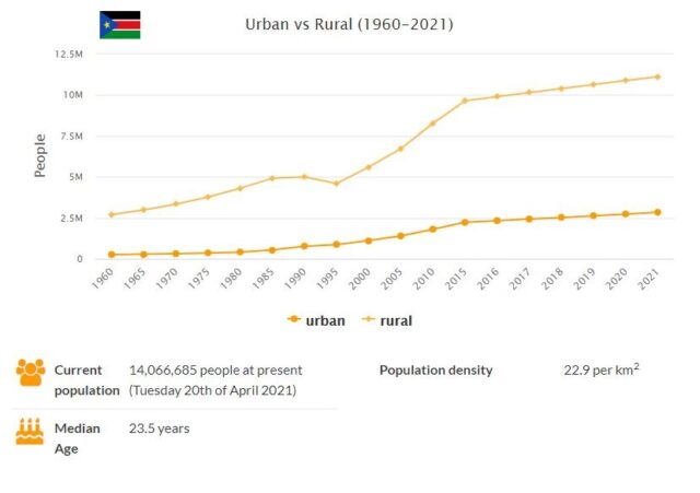 South Sudan Urban and Rural Population