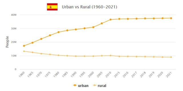 Spain Urban and Rural Population