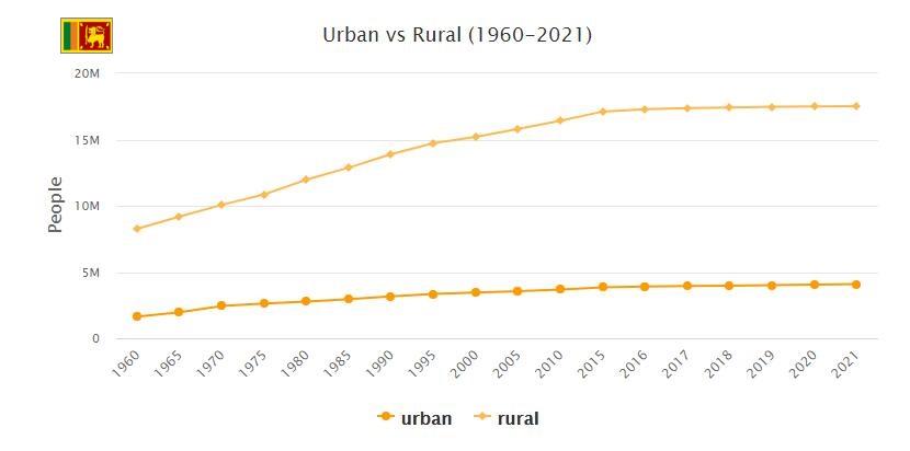 Sri Lanka Urban and Rural Population