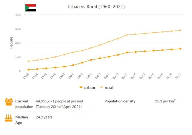 Sudan Urban and Rural Population