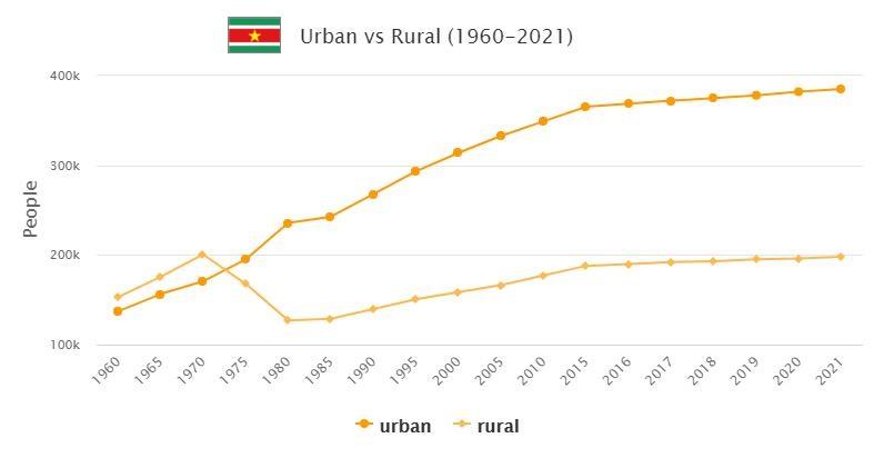 Suriname Urban and Rural Population
