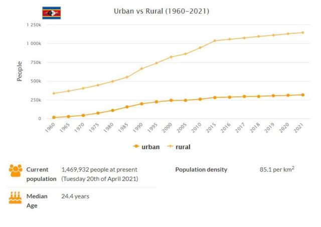 Swaziland Urban and Rural Population