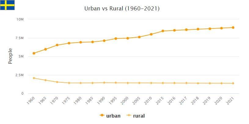 Sweden Urban and Rural Population