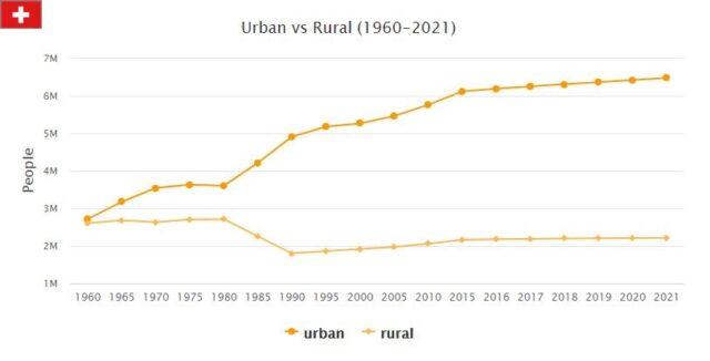 Switzerland Urban and Rural Population