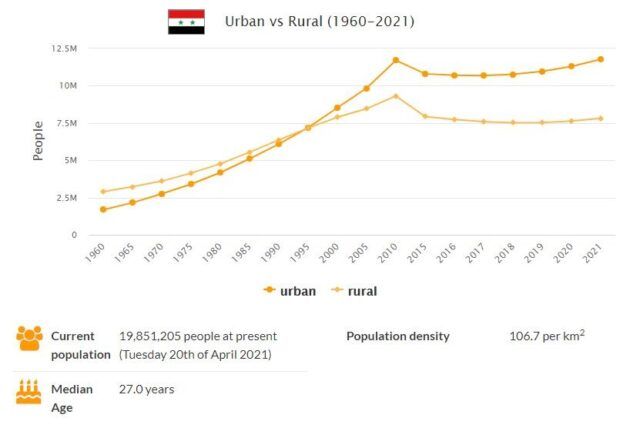 Syria Urban and Rural Population